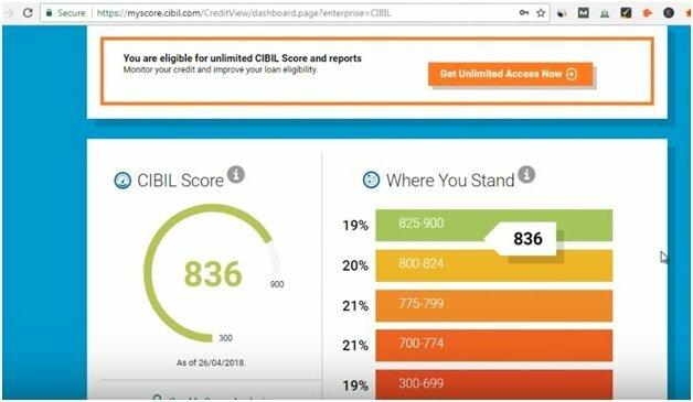 Eligible CIBIL Score for Bank Loan